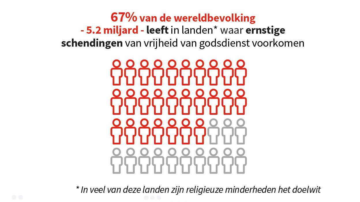RFR percentage ernstige schendingen